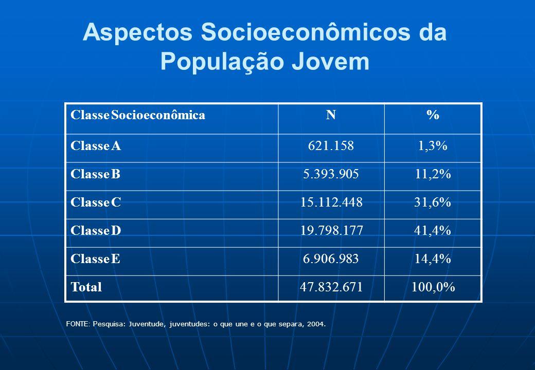 Aspectos Socioeconômicos da População Jovem Classe SocioeconômicaN% Classe A621.1581,3% Classe B5.393.90511,2% Classe C15.112.44831,6% Classe D19.798.