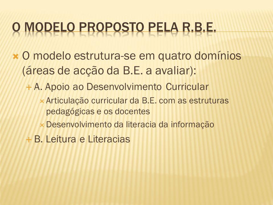  O modelo estrutura-se em quatro domínios (áreas de acção da B.E. a avaliar):  A. Apoio ao Desenvolvimento Curricular  Articulação curricular da B.
