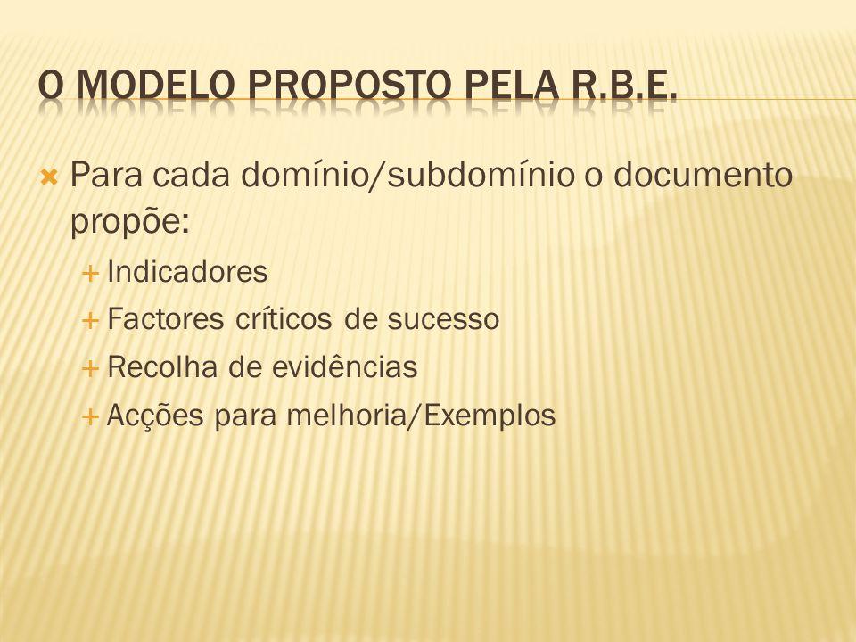  Para cada domínio/subdomínio o documento propõe:  Indicadores  Factores críticos de sucesso  Recolha de evidências  Acções para melhoria/Exemplo