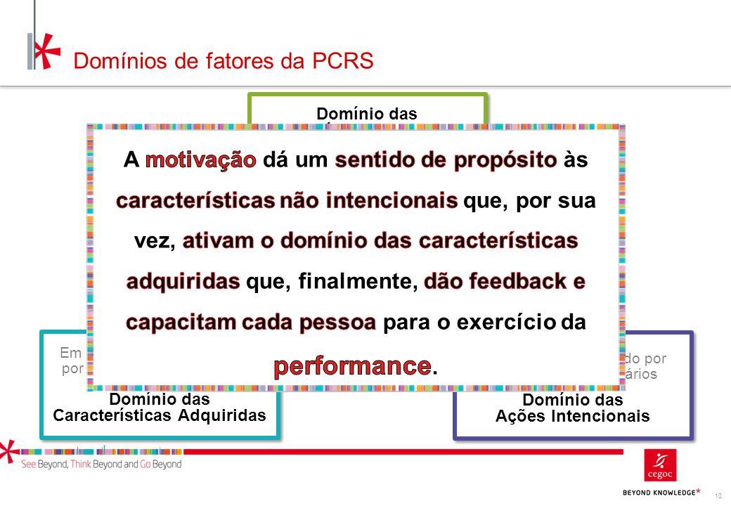 10 Domínios de fatores da PCRS Domínio das Características Individuais Não Intencionais Domínio das Características Adquiridas Domínio das Ações Inten