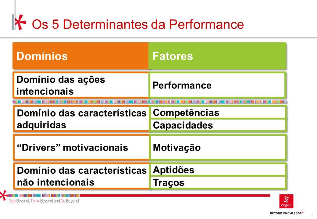 11 Os 5 Determinantes da Performance Domínios Fatores Domínio das ações intencionais Performance Domínio das características adquiridas Competências C