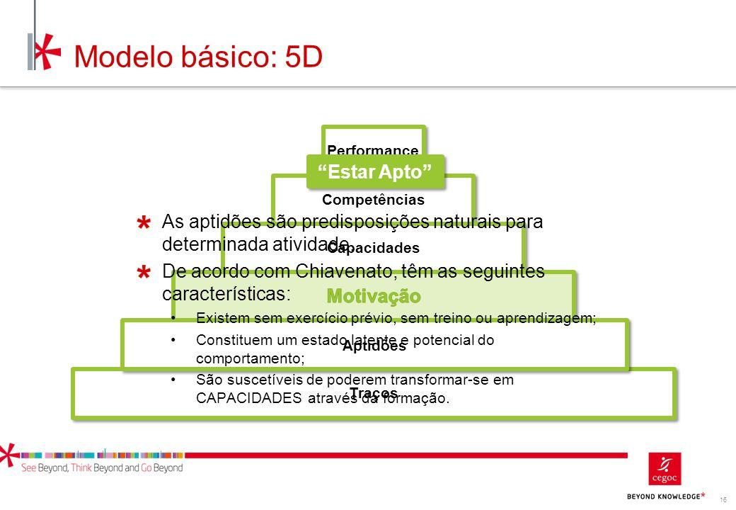 """16 Performance Competências Capacidades Aptidões Traços Aptidões Modelo básico: 5D """"Estar Apto"""" As aptidões são predisposições naturais para determina"""
