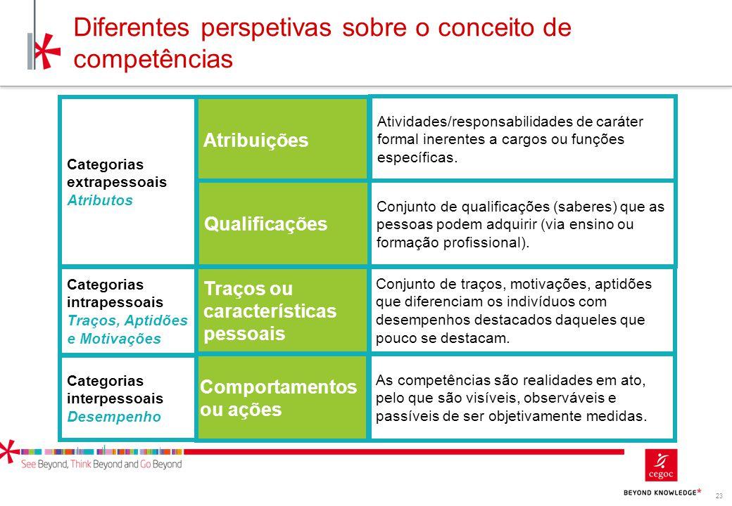 23 Diferentes perspetivas sobre o conceito de competências Atribuições Qualificações Traços ou características pessoais Comportamentos ou ações Ativid
