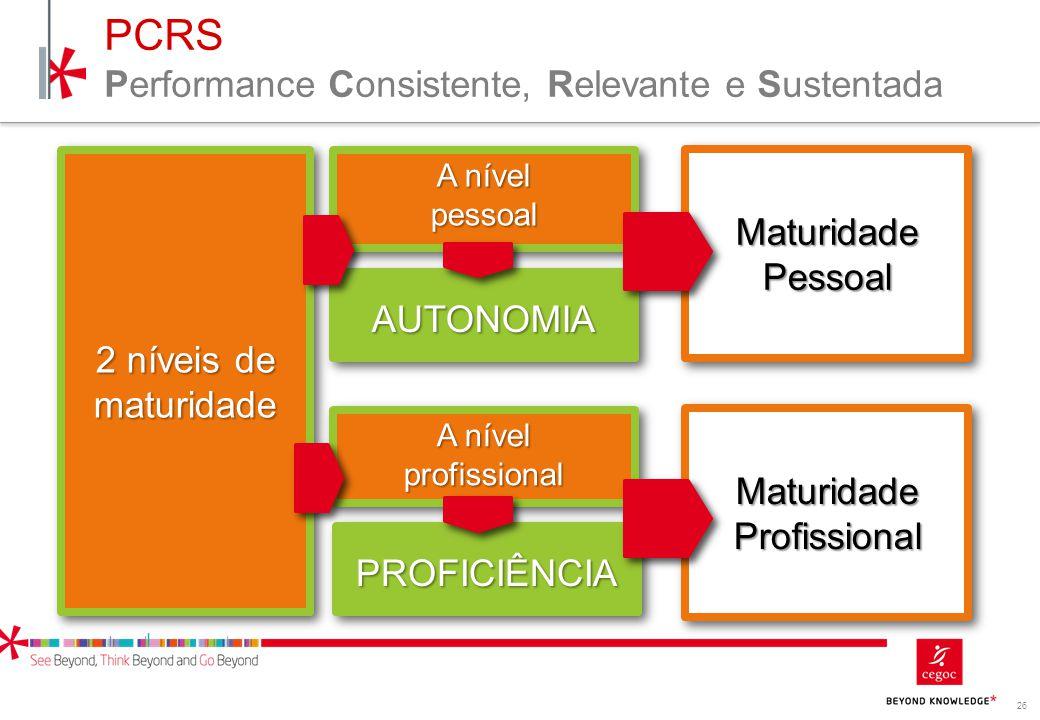 26 PCRS Performance Consistente, Relevante e Sustentada 2 níveis de maturidade A nível pessoal A nível profissional AUTONOMIAAUTONOMIA PROFICIÊNCIAPRO