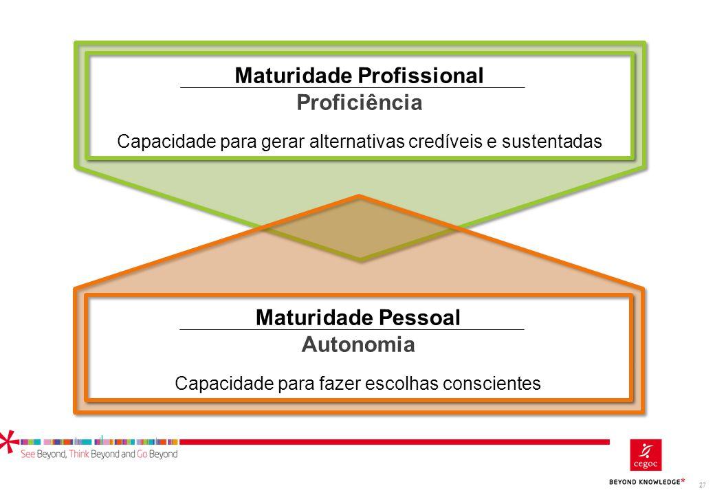 27 Maturidade Profissional Proficiência Maturidade Profissional Proficiência Capacidade para gerar alternativas credíveis e sustentadas Maturidade Pes