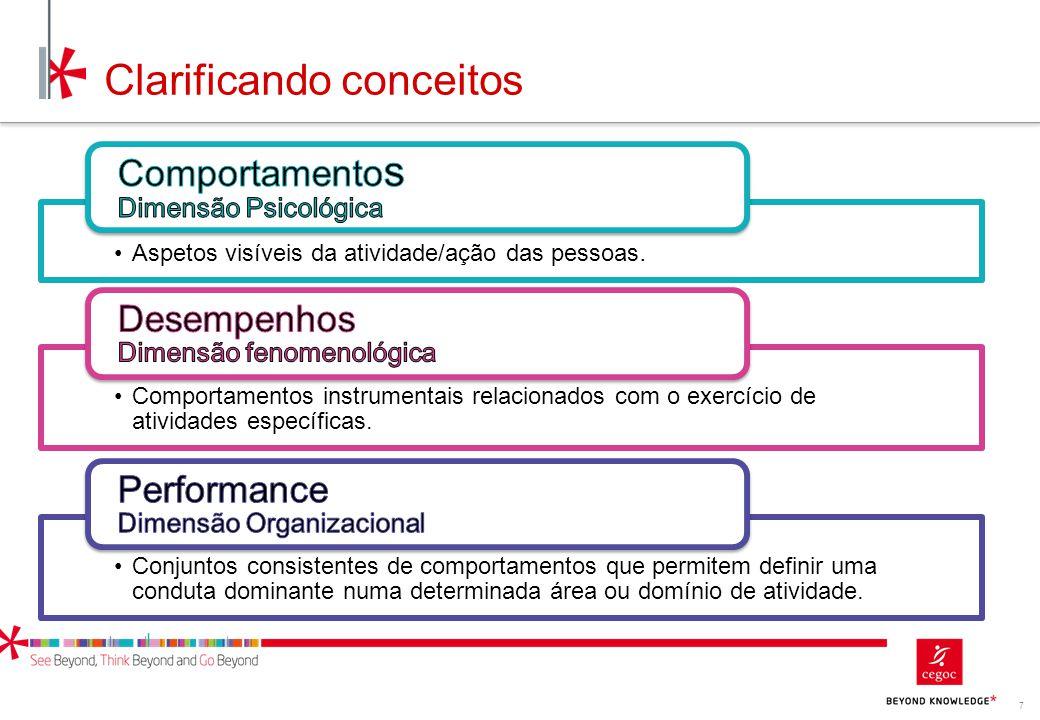 7 Clarificando conceitos Aspetos visíveis da atividade/ação das pessoas. Comportamentos instrumentais relacionados com o exercício de atividades espec