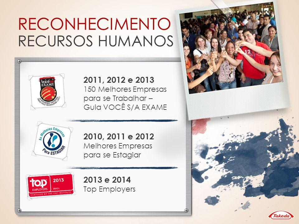 RECONHECIMENTO RECURSOS HUMANOS 2011, 2012 e 2013 150 Melhores Empresas para se Trabalhar – Guia VOCÊ S/A EXAME 2010, 2011 e 2012 Melhores Empresas pa