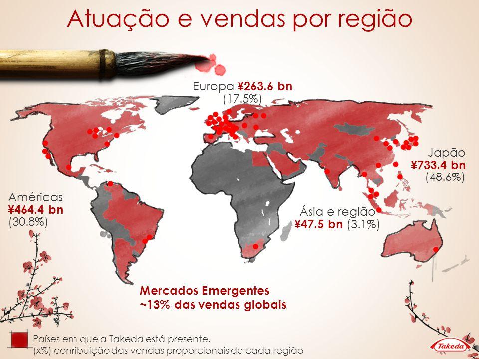 Atuação e vendas por região Países em que a Takeda está presente. (x%) conribuição das vendas proporcionais de cada região Europa ¥263.6 bn (17.5%) Ja