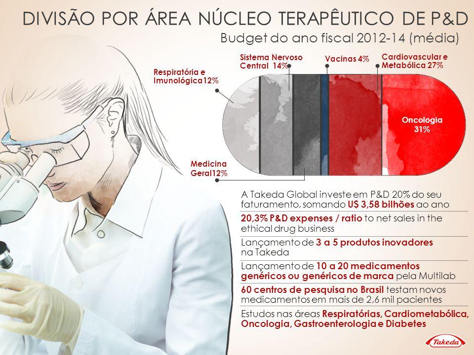 Oncologia MIFAMURTIDE BORTEZOMIB PANITUMUMAB PREDNISOLONE TAK-700 MOTESANIB DIPHOSPHATE BRENTUXIMAB VEDOTIN AMG 386 GANITUMAB TANDUTINIB MLN8237 MLN9708 TAK-448 TAK-733 TAK-960 TAK-901 MLN4924 TAK-441 CONATUMUMAB TAK-701 PIOGLITAZONE ALOGLIPTIN BENZOATE NALTREXONE SR/BUPROPION SR CETILISTAT SYR-472 TAK-428 TAK-875 PRAMLINTIDE/ METRELEPTIN TAK-329 Cardiometabólica RAMELTEON GALANTAMINE HYDROBROMIDE IDEBENONE SNC FEBUXOSTAT VEDOLIZUMAB RISEDRONATE Imunologia Hipertensão CANDESARTAN CILEXETIL AZILSARTAN MEDOXOMIL AZILSARTAN LANSOPRAZOLE DEXLANSOPRAZOLE LEUPRORELIN ACETATE FERUMOXYTOL Gastro Vacinas TAK-816 LUBIPROSTONE PEGINESATIDE TAK-438 TAK-385 FULRANUMAB OMEGA-3-ACID ETHYL ESTERS 90 TAK-591 TAK-272 LU AA21004 LURASIDONE HYDROCHLORIDE LU AA24530