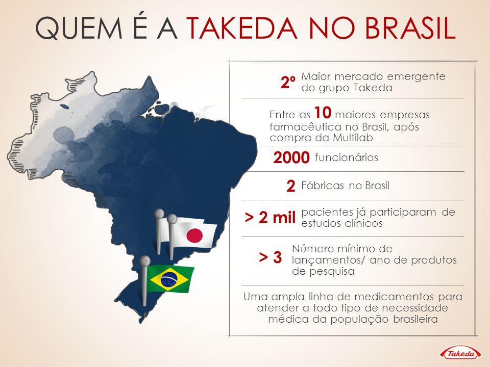 QUEM É A TAKEDA NO BRASIL 2º Maior mercado emergente do grupo Takeda Entre as 10 maiores empresas farmacêutica no Brasil, após compra da Multilab 2000