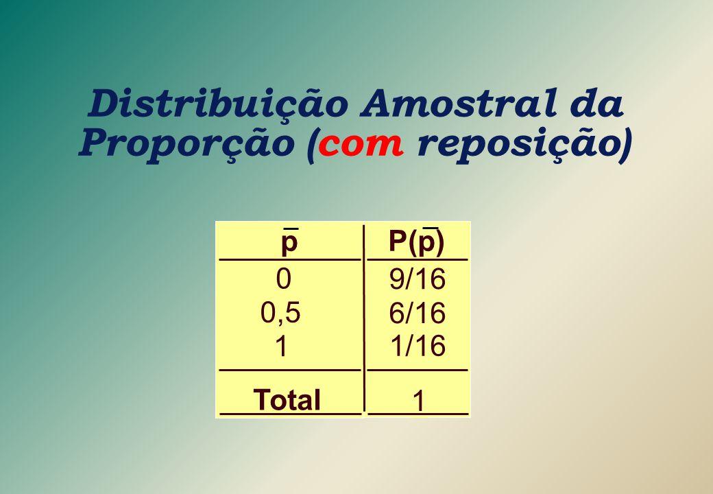 9/16 6/16 1/16 1 P(p)p 0 0,5 1 Total Distribuição Amostral da Proporção (com reposição)