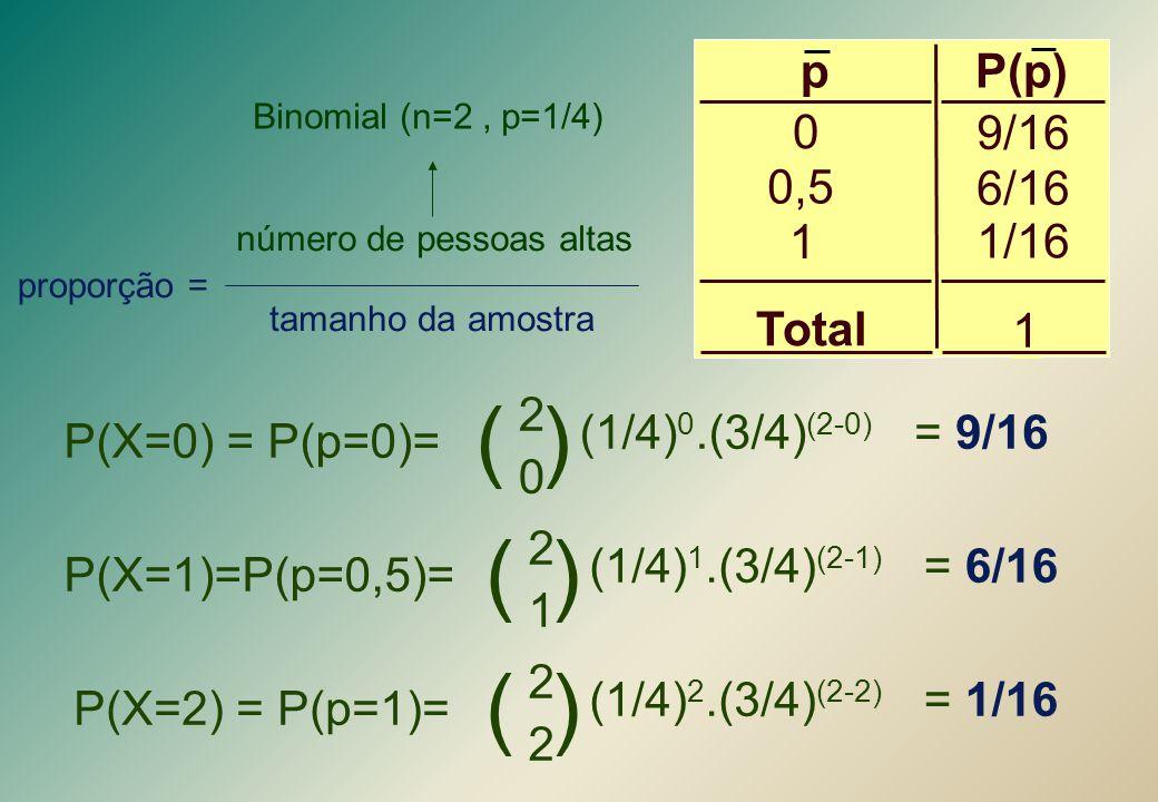 P(X=0) = P(p=0)= ( ) 2 0 (1/4) 0.(3/4) (2-0) = 9/16 P(X=1)=P(p=0,5)= ( ) 2 1 (1/4) 1.(3/4) (2-1) = 6/16 P(X=2) = P(p=1)= ( ) 2 2 (1/4) 2.(3/4) (2-2) =
