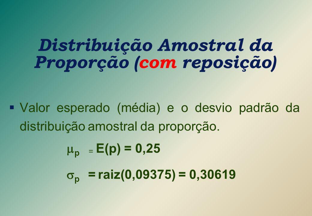  Valor esperado (média) e o desvio padrão da distribuição amostral da proporção. Distribuição Amostral da Proporção (com reposição)  p = E(p) = 0,2