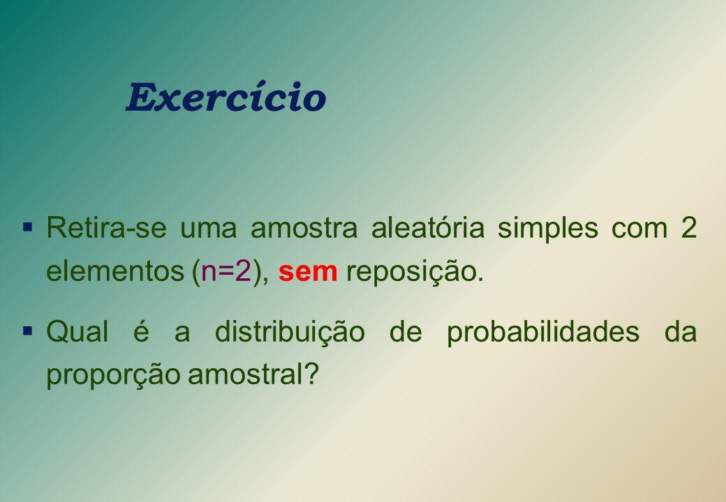 Exercício  Retira-se uma amostra aleatória simples com 2 elementos (n=2), sem reposição.  Qual é a distribuição de probabilidades da proporção amost