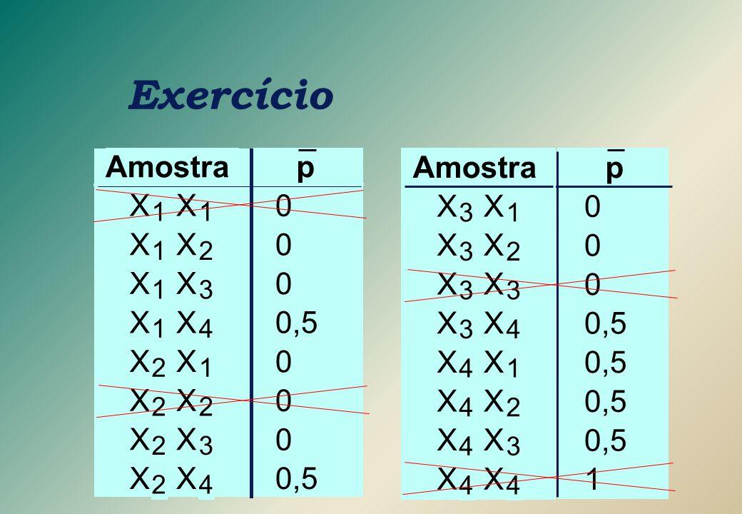 p 0 0 0 0,5 1 Amostra X 3 X 1 X 3 X 2 X 3 X 3 X 3 X 4 X 4 X 1 X 4 X 2 X 4 X 3 X 4 X 4 Exercício p 0 0 0 0,5 0 0 0 Amostra X 1 X 1 X 1 X 2 X 1 X 3 X 1