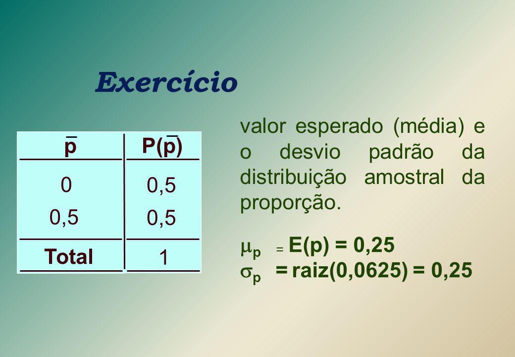 Exercício 0,5 1 P(p)p 0 0,5 Total valor esperado (média) e o desvio padrão da distribuição amostral da proporção.  p = E(p) = 0,25  p  = raiz(0,06