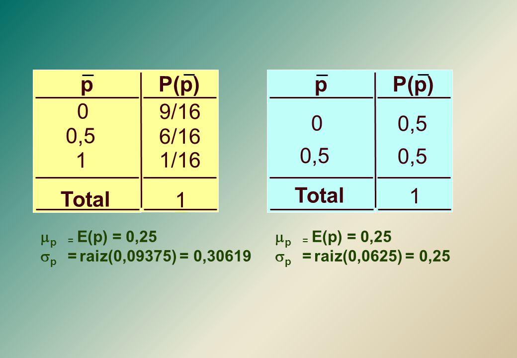 0,5 1 P(p)p 0 0,5 Total  p = E(p) = 0,25  p  = raiz(0,0625) = 0,25 9/16 6/16 1/16 1 P(p)p 0 0,5 1 Total  p = E(p) = 0,25  p  = raiz(0,09375) =