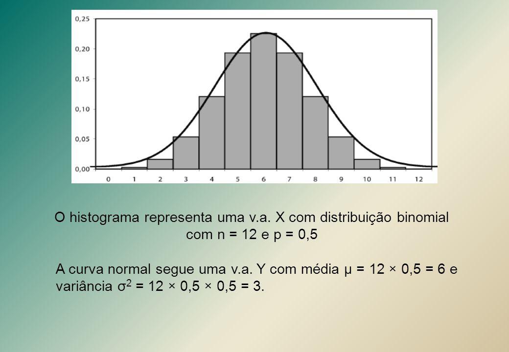 A curva normal segue uma v.a. Y com média μ = 12 × 0,5 = 6 e variância σ 2 = 12 × 0,5 × 0,5 = 3. O histograma representa uma v.a. X com distribuição b