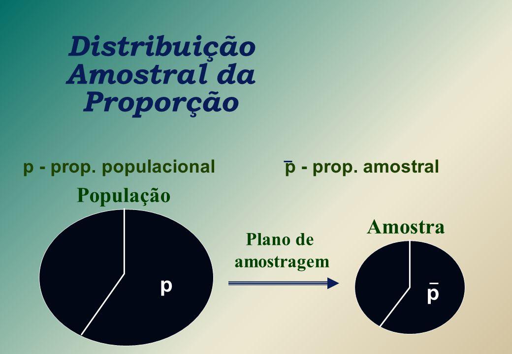 Distribuição Amostral da Proporção Plano de amostragem p - prop. populacional p - prop. amostral População p Amostra p