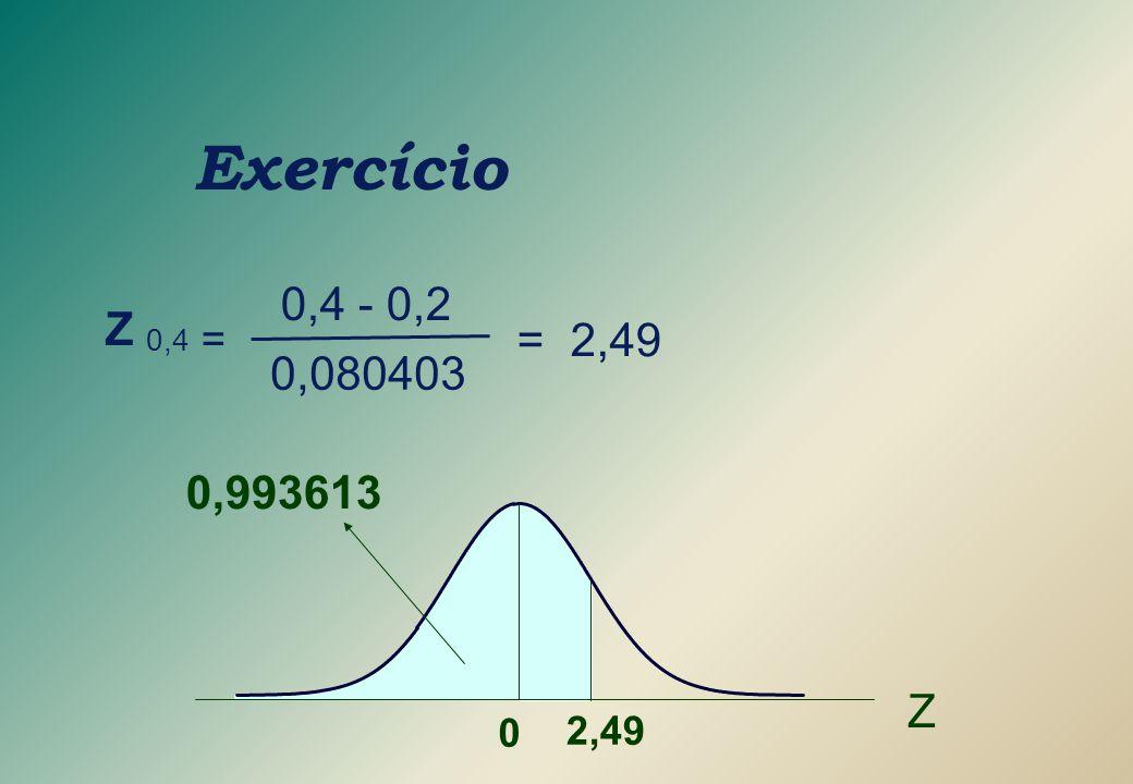 Exercício Z 0,4 = = 2,49 0,4 - 0,2 0,080403 Z 0 2,49 0,993613