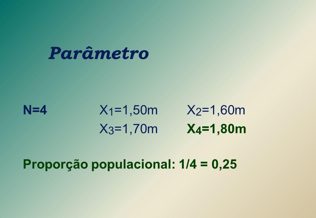 Parâmetro N=4X 1 =1,50mX 2 =1,60m X 3 =1,70mX 4 =1,80m Proporção populacional: 1/4 = 0,25