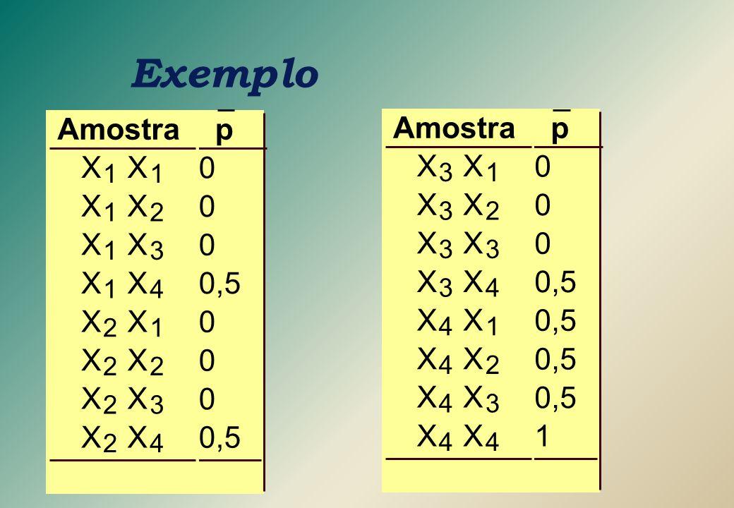 p 0 0 0 0,5 0 0 0 p 0 0 0 1 Exemplo Amostra X 1 X 1 X 1 X 2 X 1 X 3 X 1 X 4 X 2 X 1 X 2 X 2 X 2 X 3 X 2 X 4 X 3 X 1 X 3 X 2 X 3 X 3 X 3 X 4 X 4 X 1 X