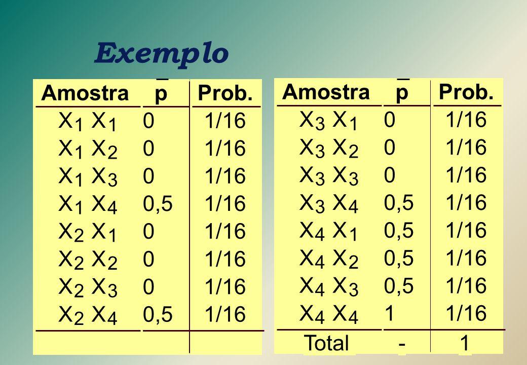 p 0 0 0 0,5 0 0 0 p 0 0 0 1 - Exemplo Amostra X 1 X 1 X 1 X 2 X 1 X 3 X 1 X 4 X 2 X 1 X 2 X 2 X 2 X 3 X 2 X 4 X 3 X 1 X 3 X 2 X 3 X 3 X 3 X 4 X 4 X 1