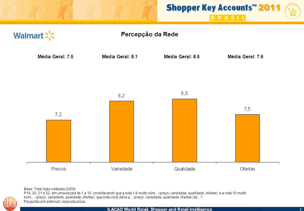 8 8 Perfil de Clientes Comparação Com População Total IdadeComposição do Domicílio Base: Visitaram Walmart SC (63) P2: Considerando os seguintes intervalos, qual é a sua idade.