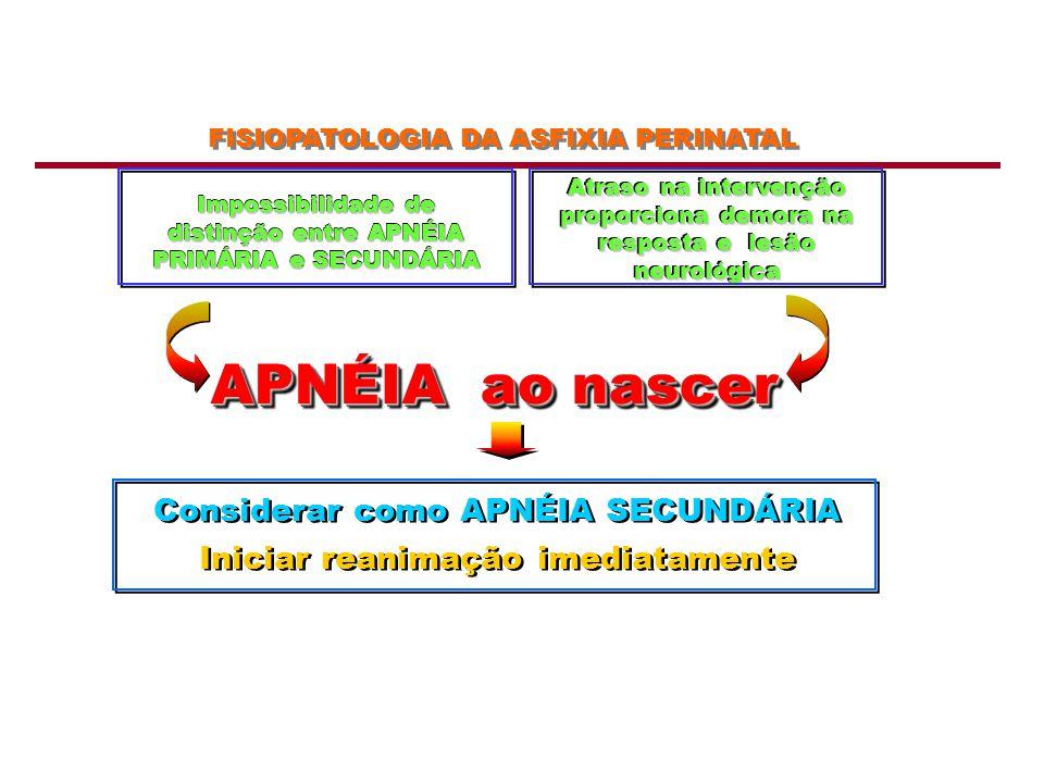Impossibilidade de distinção entre APNÉIA PRIMÁRIA e SECUNDÁRIA Atraso na intervenção proporciona demora na resposta e lesão neurológica APNÉIA ao nas