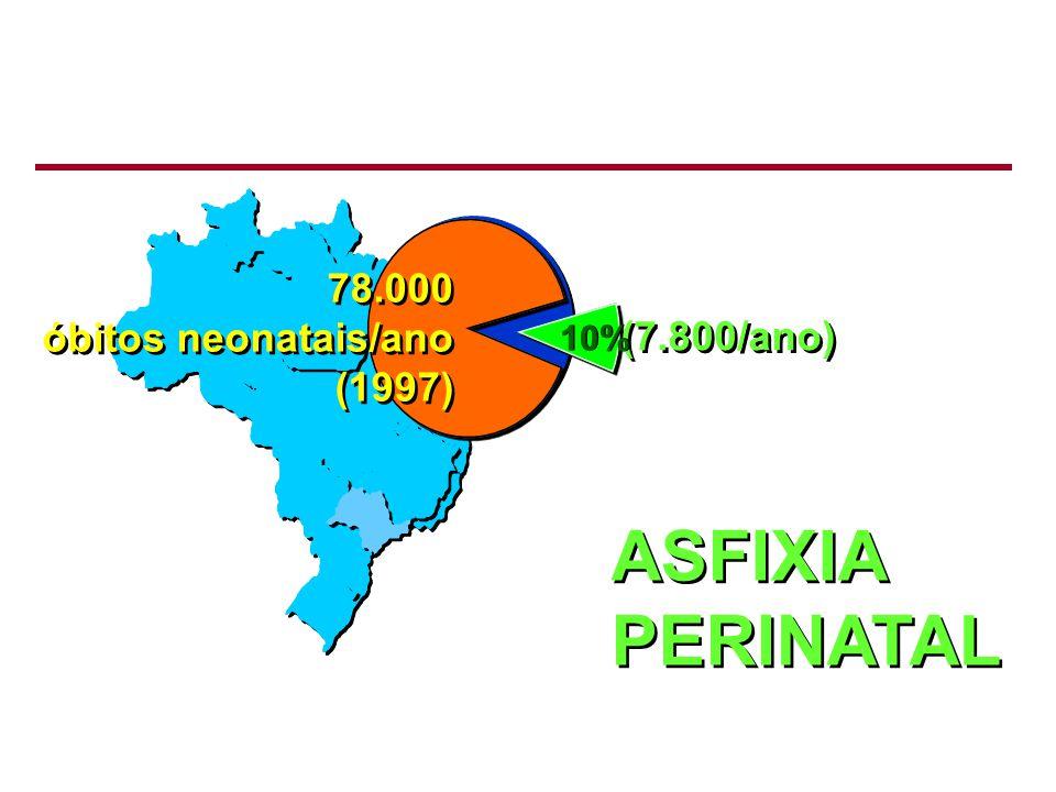 ASFIXIA PERINATAL ASFIXIA PERINATAL 78.000 óbitos neonatais/ano (1997) 78.000 óbitos neonatais/ano (1997) (7.800/ano) 10%