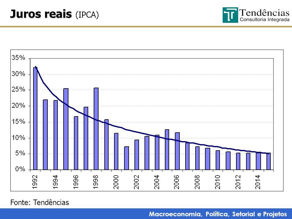 Macroeconomia, Política, Setorial e Projetos Juros reais Juros reais (IPCA) Fonte: Tendências