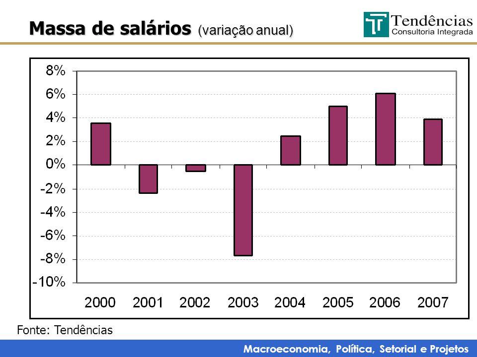 Macroeconomia, Política, Setorial e Projetos Massa de salários (variação anual) Fonte: Tendências