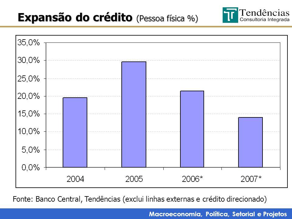 Macroeconomia, Política, Setorial e Projetos Expansão do crédito (Pessoa física %) Fonte: Banco Central, Tendências (exclui linhas externas e crédito direcionado)