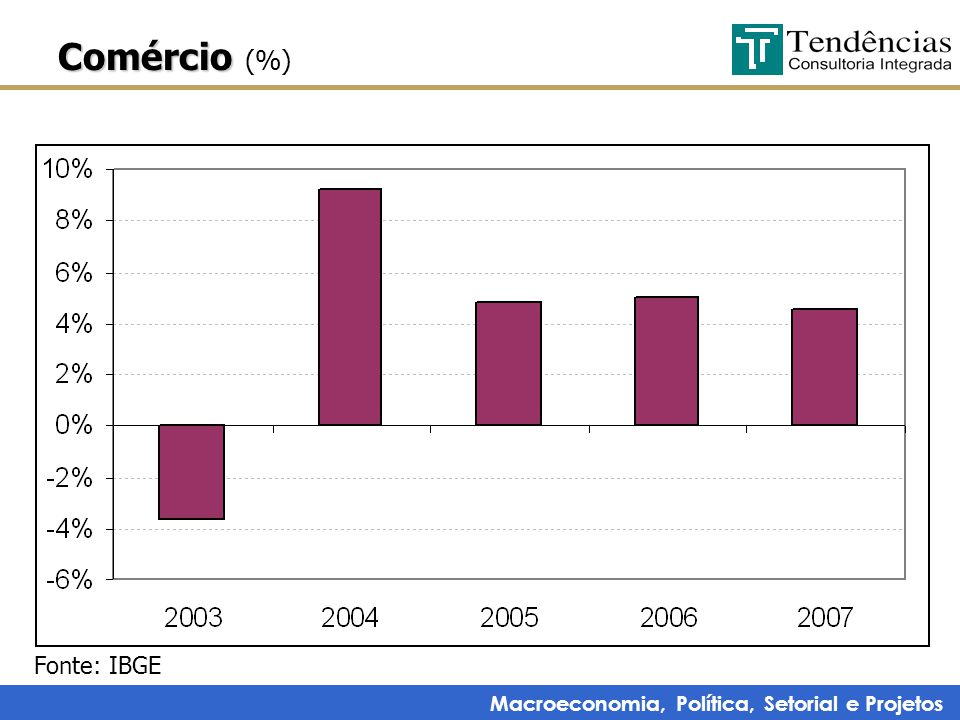 Macroeconomia, Política, Setorial e Projetos Comércio Comércio (%) Fonte: IBGE