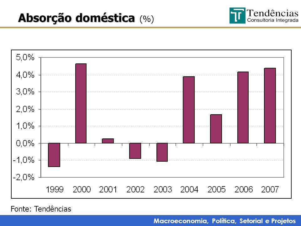 Macroeconomia, Política, Setorial e Projetos Absorção doméstica Absorção doméstica (%) Fonte: Tendências