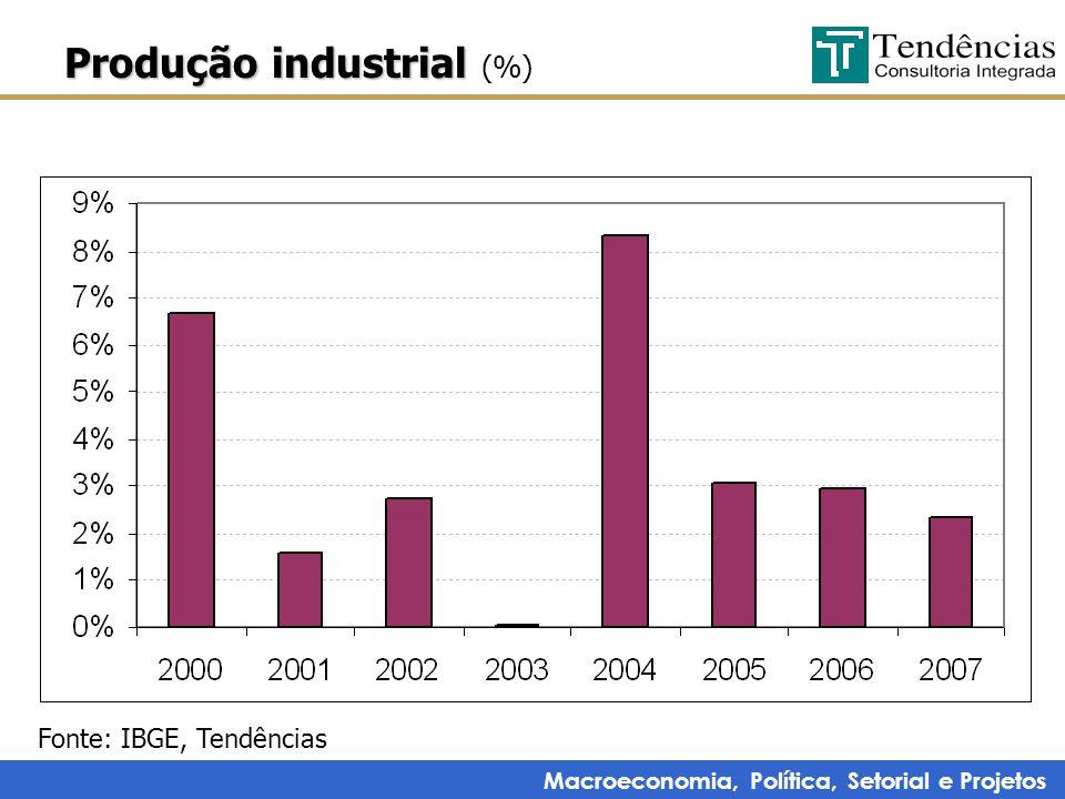 Macroeconomia, Política, Setorial e Projetos Produção industrial Produção industrial (%) Fonte: IBGE, Tendências