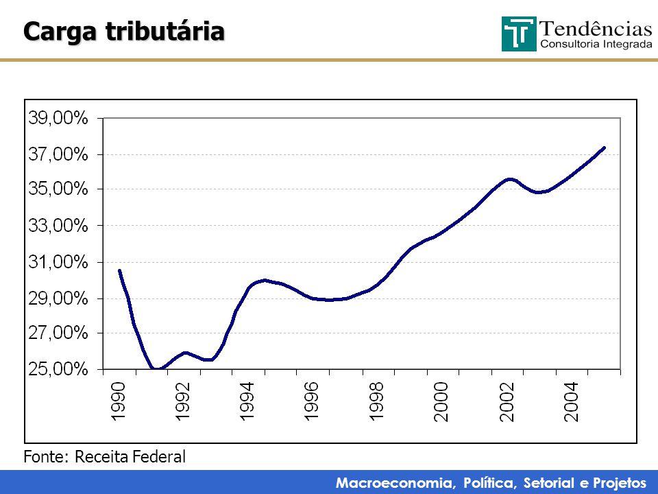 Macroeconomia, Política, Setorial e Projetos Carga tributária Fonte: Receita Federal