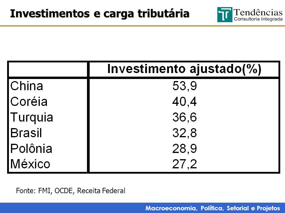 Macroeconomia, Política, Setorial e Projetos Investimentos e carga tributária Fonte: FMI, OCDE, Receita Federal