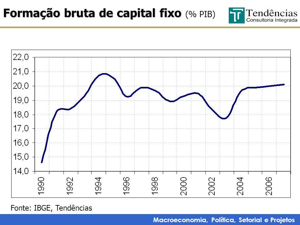 Macroeconomia, Política, Setorial e Projetos Formação bruta de capital fixo Formação bruta de capital fixo (% PIB) Fonte: IBGE, Tendências