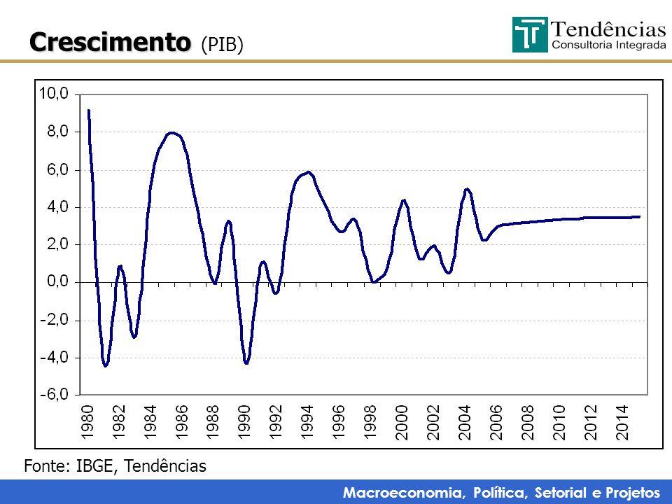 Macroeconomia, Política, Setorial e Projetos Crescimento Crescimento (PIB) Fonte: IBGE, Tendências