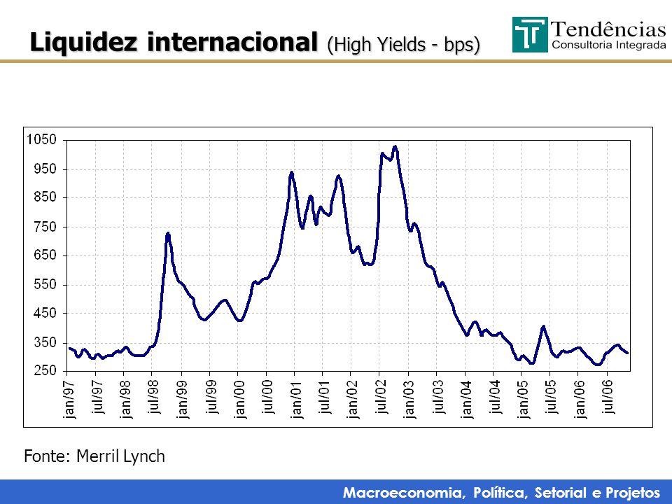 Macroeconomia, Política, Setorial e Projetos Liquidez internacional (High Yields - bps) Fonte: Merril Lynch