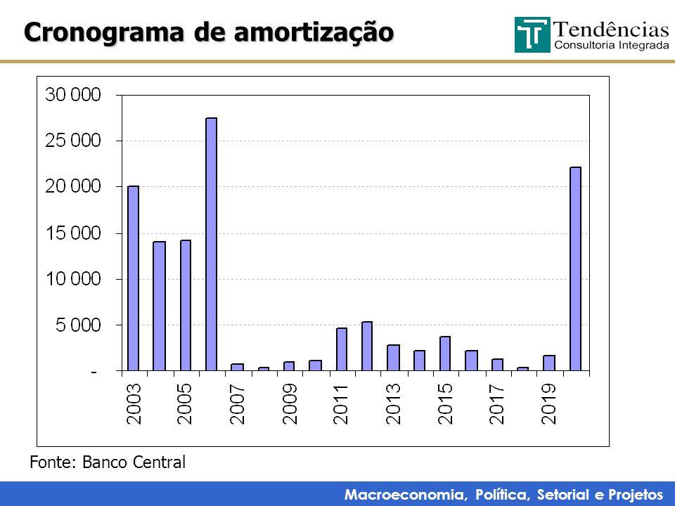 Macroeconomia, Política, Setorial e Projetos Cronograma de amortização Fonte: Banco Central