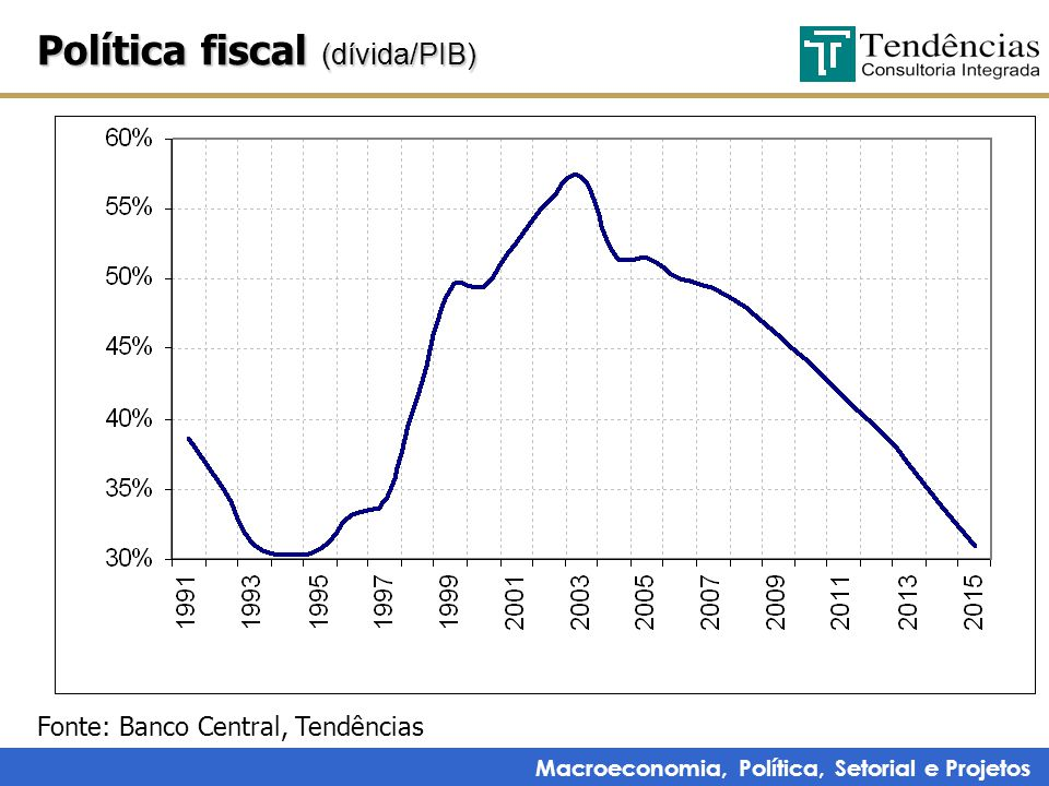 Macroeconomia, Política, Setorial e Projetos Política fiscal (dívida/PIB) Fonte: Banco Central, Tendências
