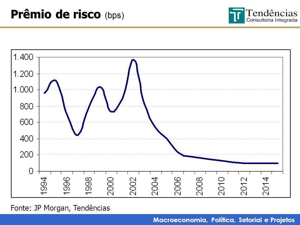 Macroeconomia, Política, Setorial e Projetos Prêmio de risco (bps) Fonte: JP Morgan, Tendências
