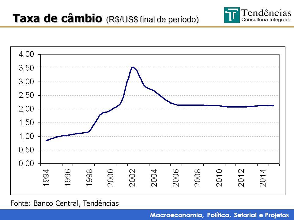 Macroeconomia, Política, Setorial e Projetos Taxa de câmbio (R$/US$ final de período) Fonte: Banco Central, Tendências
