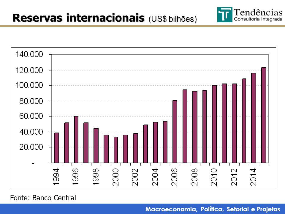 Macroeconomia, Política, Setorial e Projetos Reservas internacionais (US$ bilhões) Fonte: Banco Central