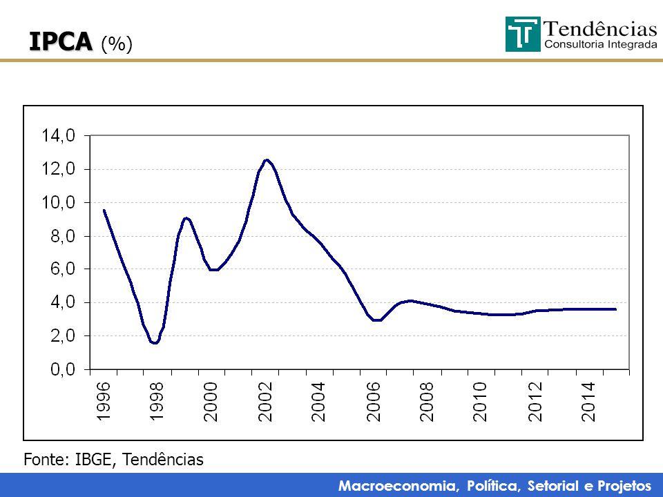 Macroeconomia, Política, Setorial e Projetos IPCA IPCA (%) Fonte: IBGE, Tendências