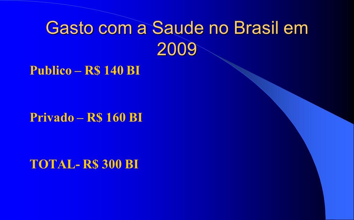 Gasto com a Saude no Brasil em 2009 Publico – R$ 140 BI Privado – R$ 160 BI TOTAL- R$ 300 BI