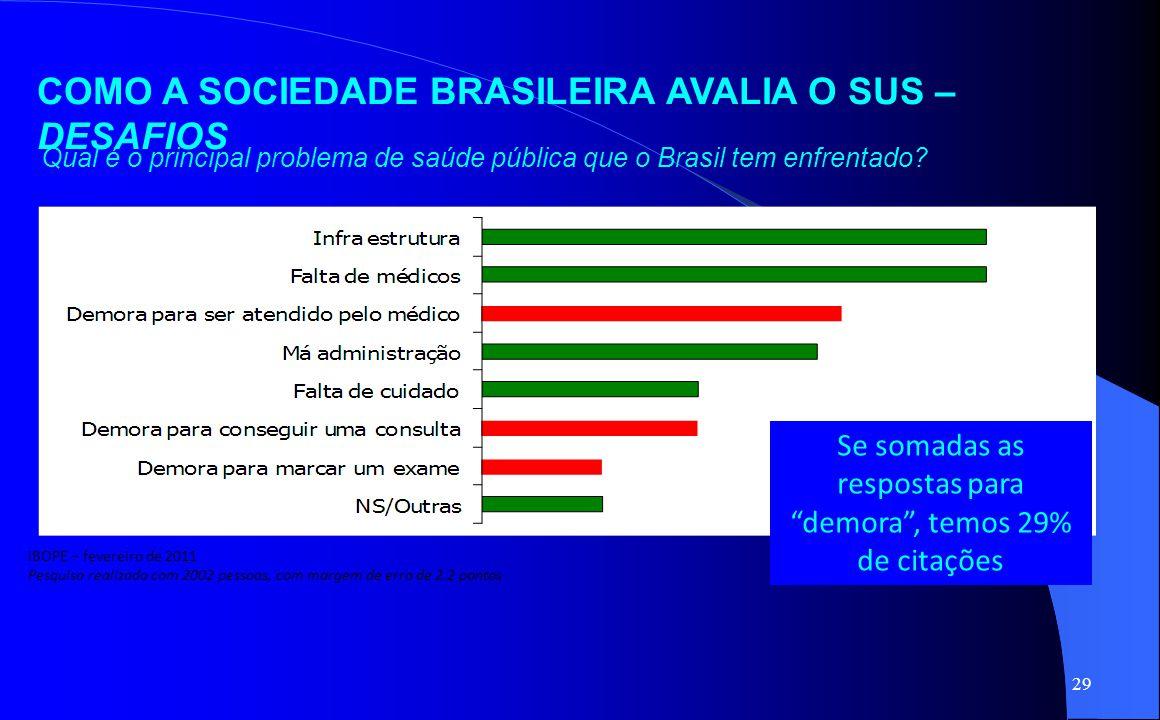 """29 Qual é o principal problema de saúde pública que o Brasil tem enfrentado? Se somadas as respostas para """"demora"""", temos 29% de citações COMO A SOCIE"""