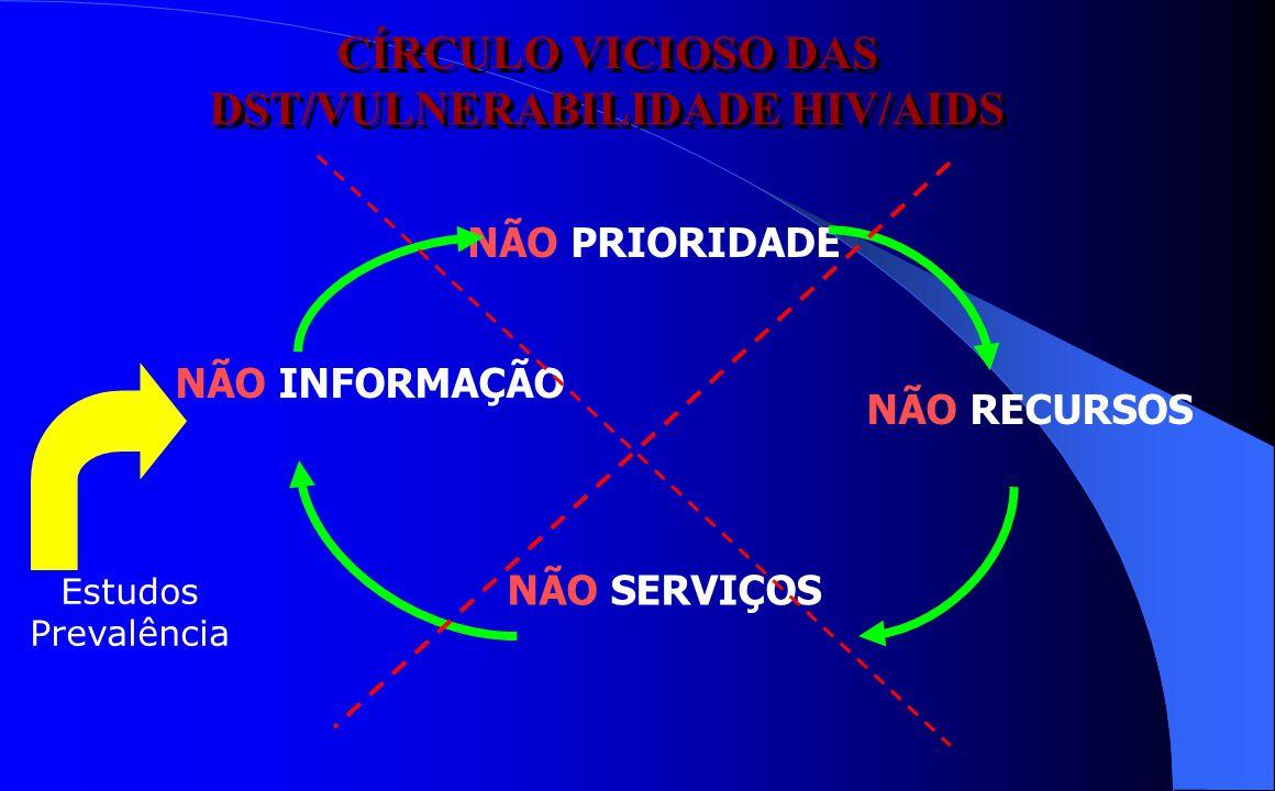 CÍRCULO VICIOSO DAS DST/VULNERABILIDADE HIV/AIDS NÃO PRIORIDADE NÃO RECURSOS NÃO SERVIÇOS NÃO INFORMAÇÃO Estudos Prevalência